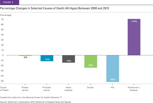 ALZ_2015FF_Fig5_Percentage Changes in Selected Causes of Death
