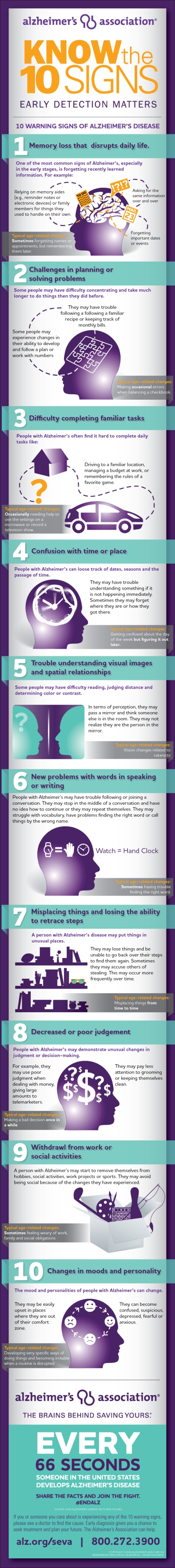 KnowThe10Signs_infographic1