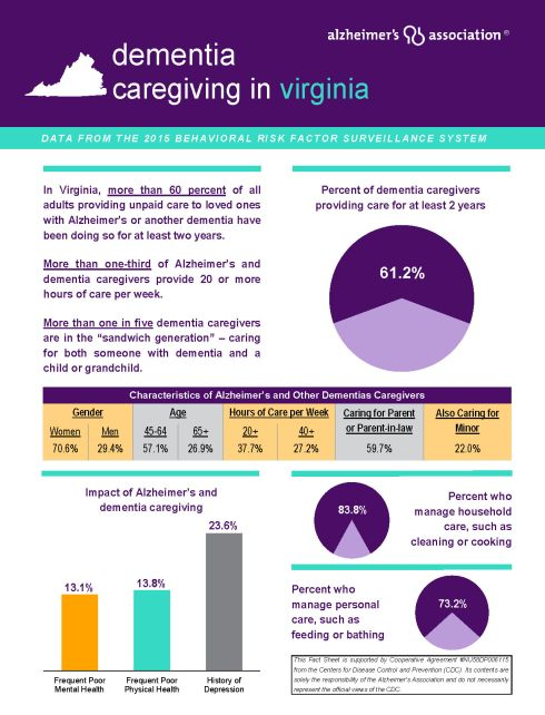 Virginia - 2015 CG BRFSS Fact Sheet